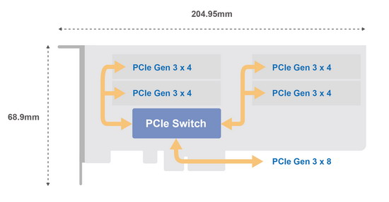 QM2-4P-384 Expansion Card Architecture Diagram.jpg