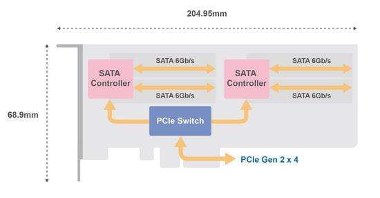 QM2-4S-240 Expansion Card Architecture Diagram