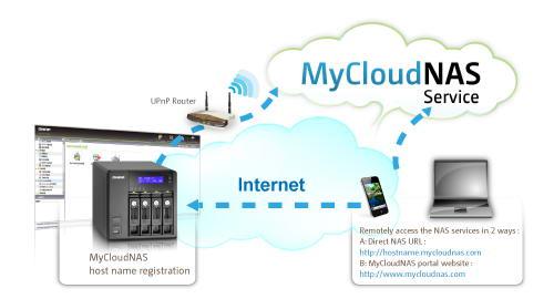 QNAP MyCloudNAS Service